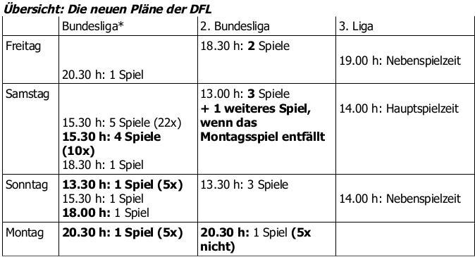 DFL-Plan1